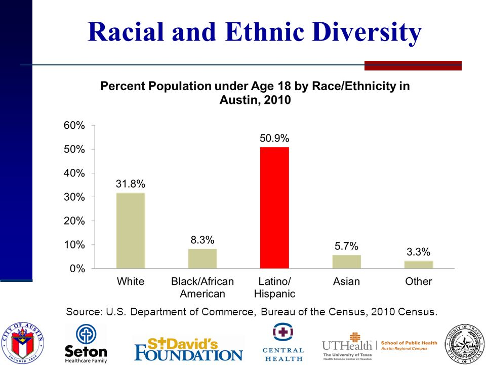 Racial and Ethnic Diversity Source: U.S. Department of Commerce, Bureau of the Census, 2010 Census.