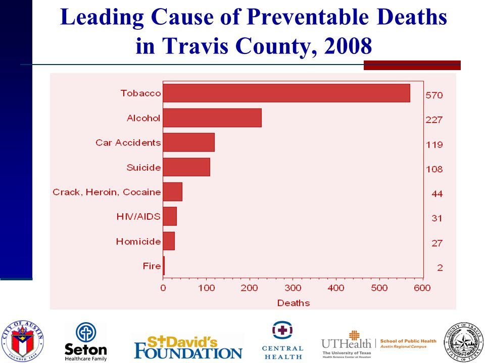 Leading Cause of Preventable Deaths in Travis County, 2008