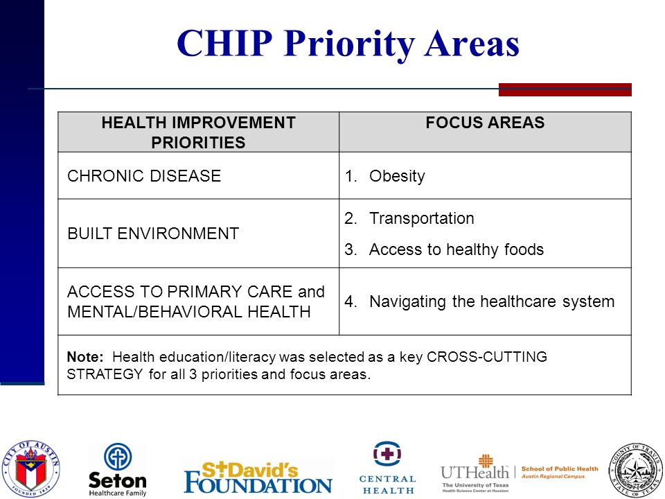 CHIP Priority Areas HEALTH IMPROVEMENT PRIORITIES FOCUS AREAS CHRONIC DISEASE1.Obesity BUILT ENVIRONMENT 2.Transportation 3.Access to healthy foods ACCESS TO PRIMARY CARE and MENTAL/BEHAVIORAL HEALTH 4.Navigating the healthcare system Note: Health education/literacy was selected as a key CROSS-CUTTING STRATEGY for all 3 priorities and focus areas.