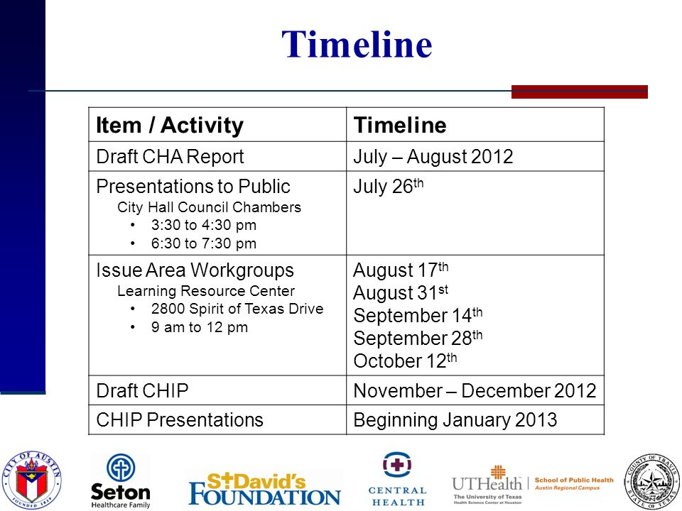Timeline Item / ActivityTimeline Draft CHA ReportJuly – August 2012 Presentations to Public City Hall Council Chambers 3:30 to 4:30 pm 6:30 to 7:30 pm July 26 th Issue Area Workgroups Learning Resource Center 2800 Spirit of Texas Drive 9 am to 12 pm August 17 th August 31 st September 14 th September 28 th October 12 th Draft CHIPNovember – December 2012 CHIP PresentationsBeginning January 2013
