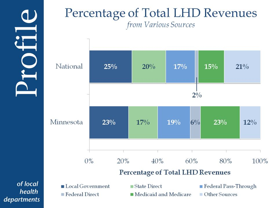 Percentage of Total LHD Revenues from Various Sources