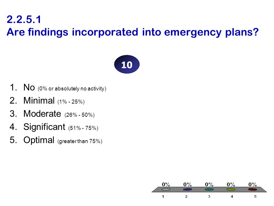 Are findings incorporated into emergency plans.