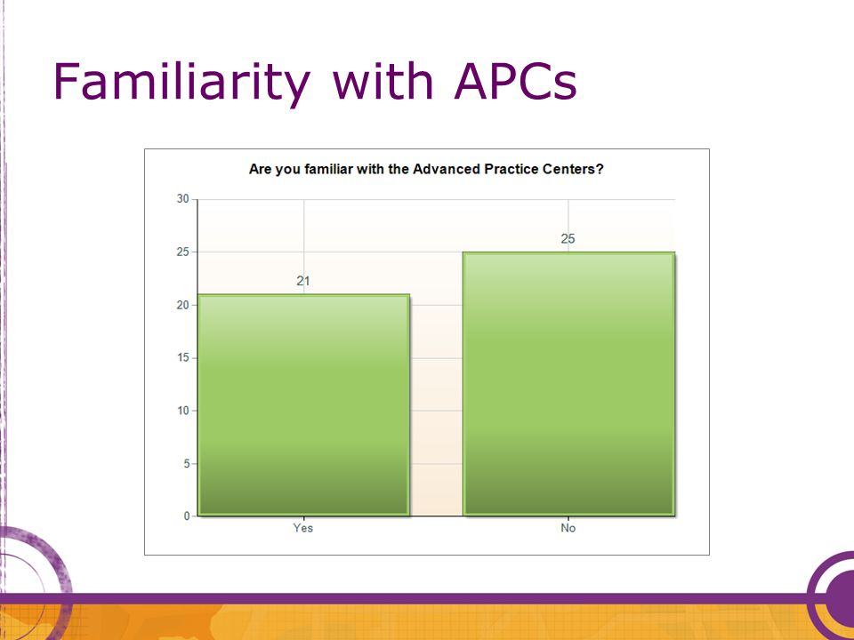 Familiarity with APCs