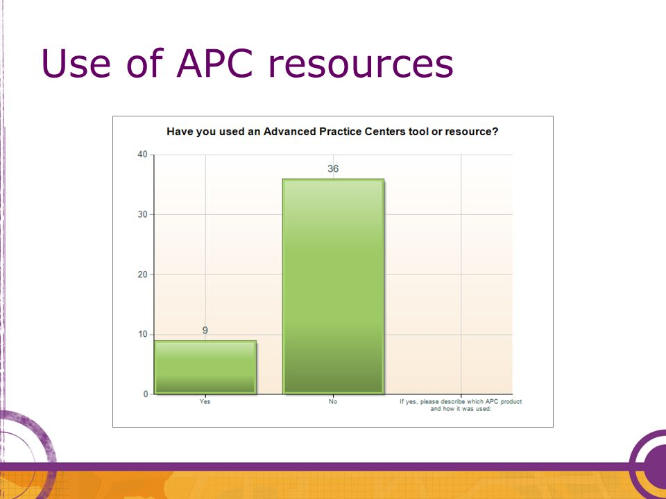 Use of APC resources