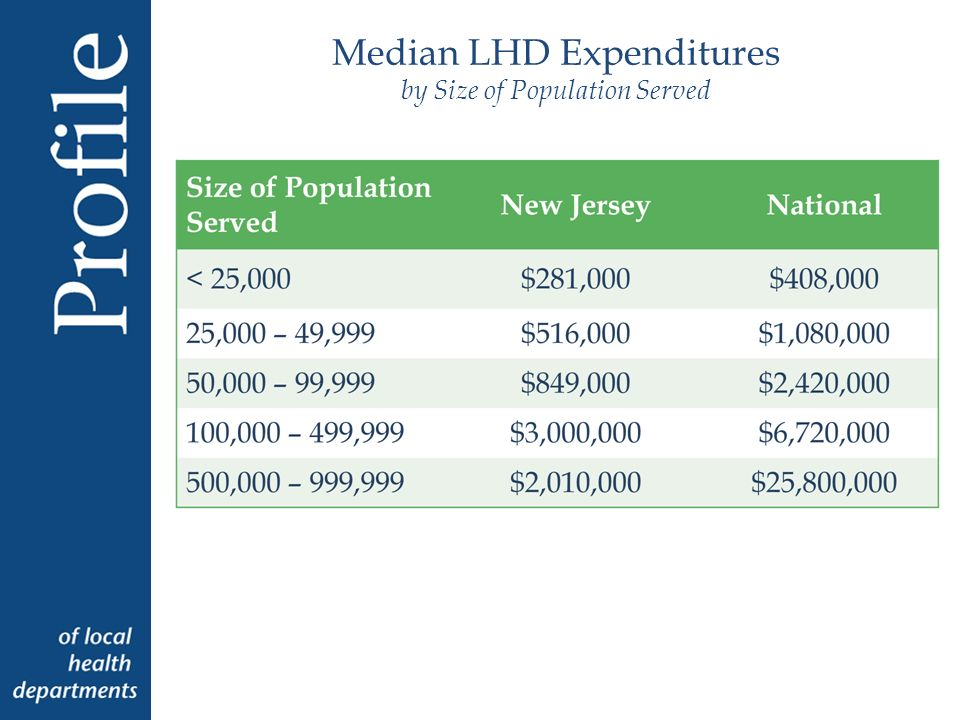 Median LHD Expenditures by Size of Population Served