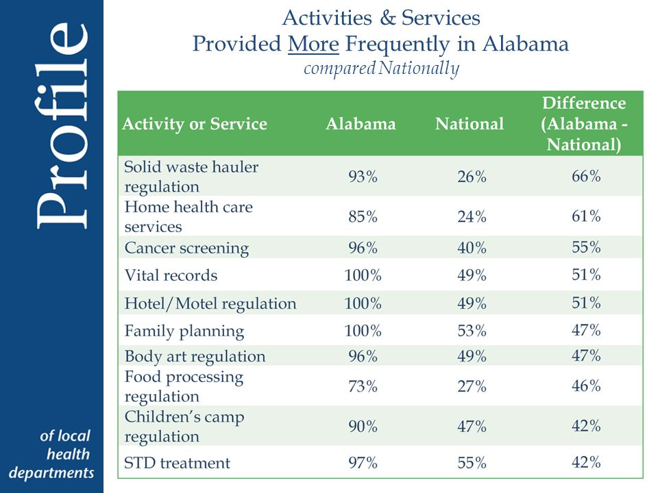 Activities & Services Provided More Frequently in Alabama compared Nationally