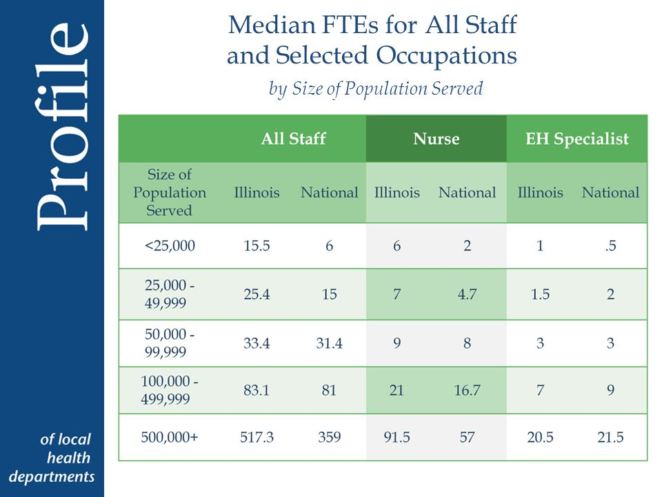 Median FTEs for All Staff and Selected Occupations by Size of Population Served