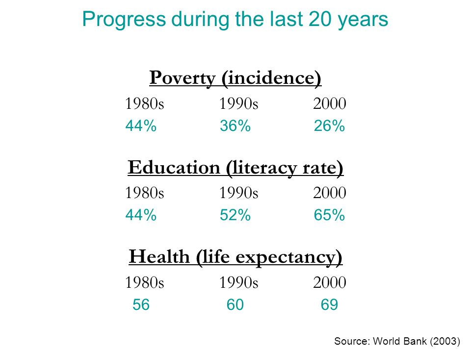 Progress during the last 20 years Poverty (incidence) 1980s1990s2000 44%36%26% Education (literacy rate) 1980s1990s2000 44%52%65% Health (life expectancy) 1980s1990s2000 566069 Source: World Bank (2003)
