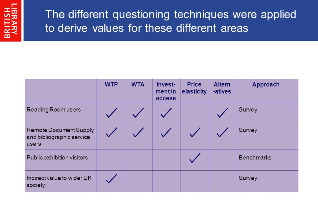 The different questioning techniques were applied to derive values for these different areas Approach Reading Room users Remote Document Supply and bibliographic service users Public exhibition visitors Indirect value to wider UK society WTPWTAInvest- ment in access Price elasticity Altern -atives Survey Benchmarks Survey