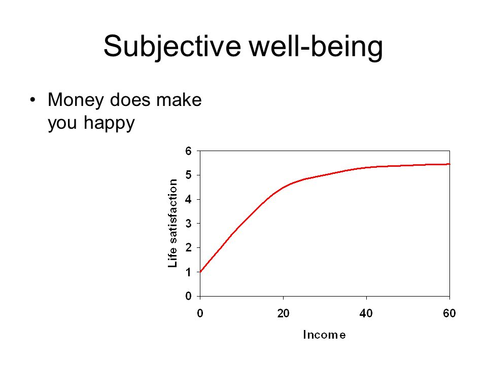 Subjective well-being Money does make you happy