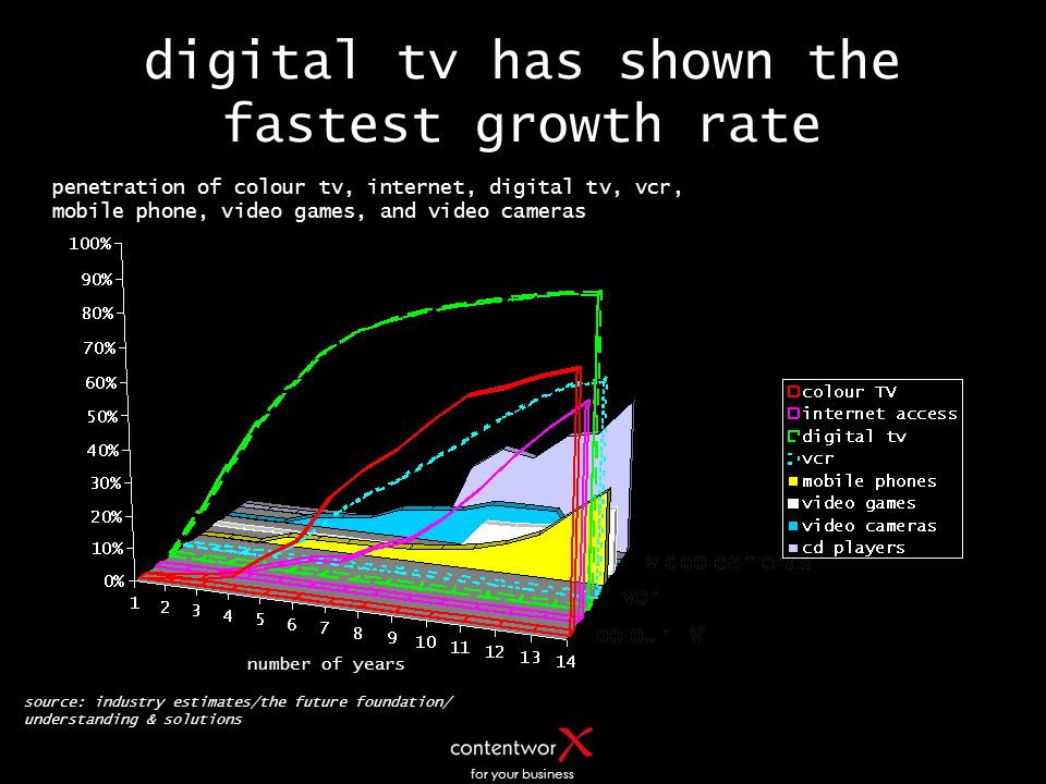 for your business digital tv has shown the fastest growth rate penetration of colour tv, internet, digital tv, vcr, mobile phone, video games, and video cameras source: industry estimates/the future foundation/ understanding & solutions number of years
