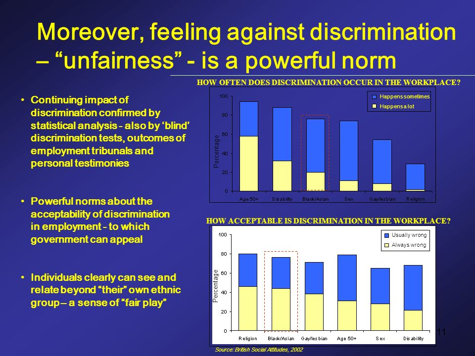 11 Usually wrong Always wrong Continuing impact of discrimination confirmed by statistical analysis - also by blind discrimination tests, outcomes of employment tribunals and personal testimonies Powerful norms about the acceptability of discrimination in employment - to which government can appeal Individuals clearly can see and relate beyond their own ethnic group – a sense of fair play HOW OFTEN DOES DISCRIMINATION OCCUR IN THE WORKPLACE.