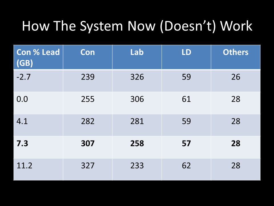 How The System Now (Doesnt) Work Con % Lead (GB) ConLabLDOthers -2.72393265926 0.02553066128 4.12822815928 7.33072585728 11.23272336228