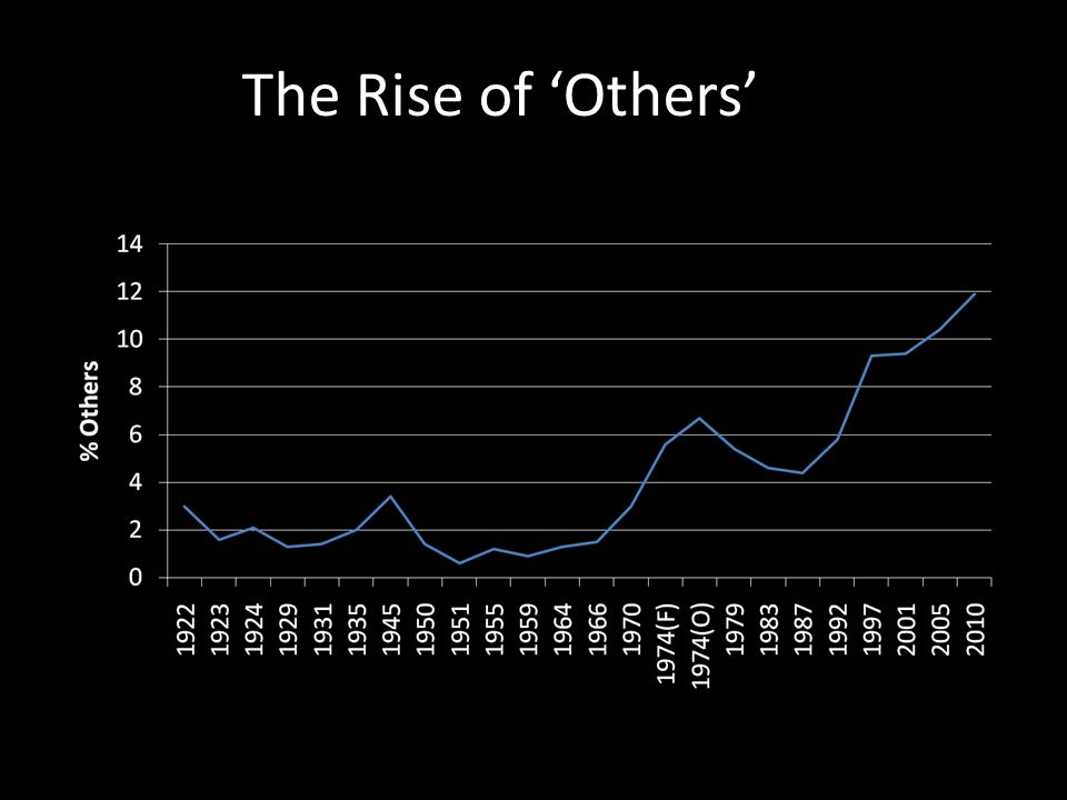 The Rise of Others