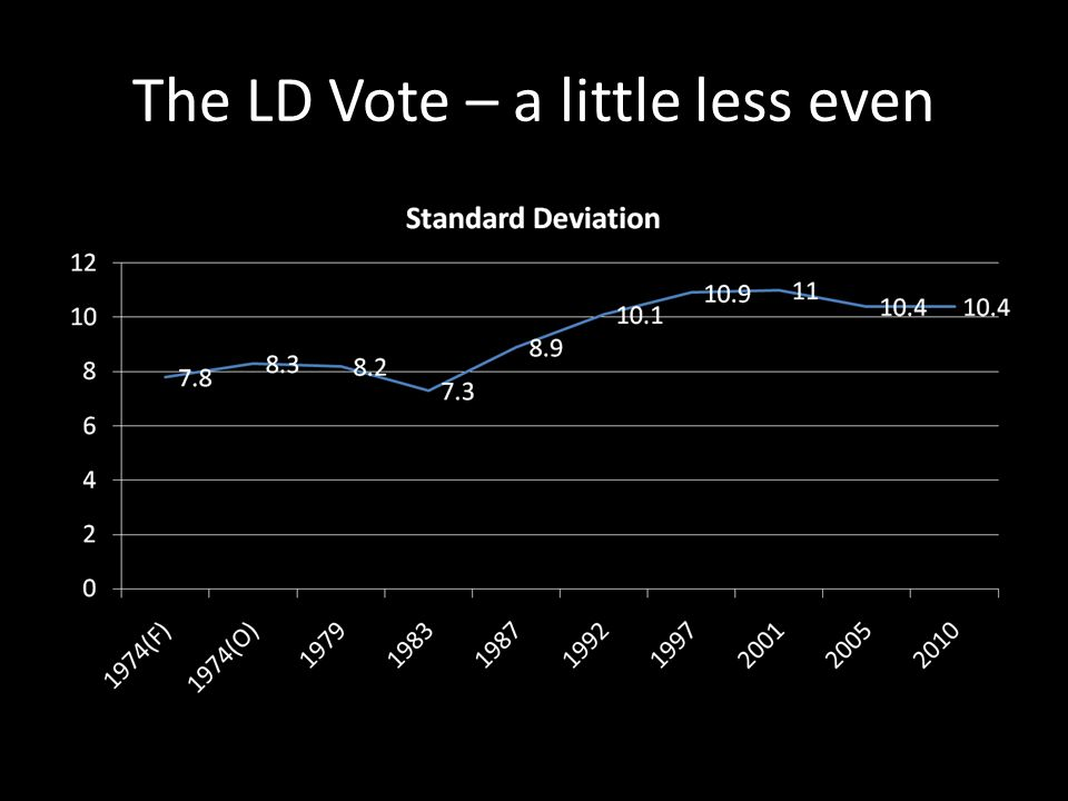 The LD Vote – a little less even