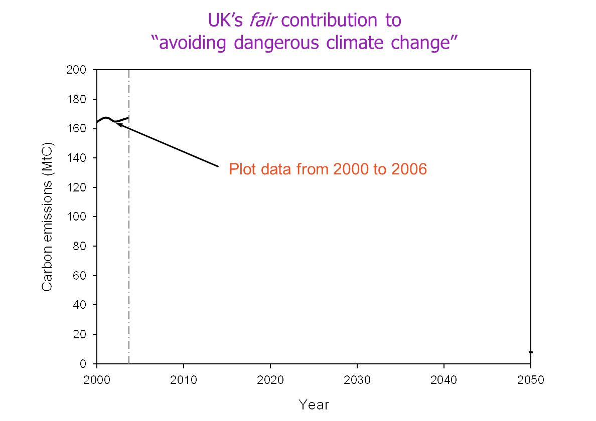 Plot data from 2000 to 2006 UKs fair contribution to avoiding dangerous climate change