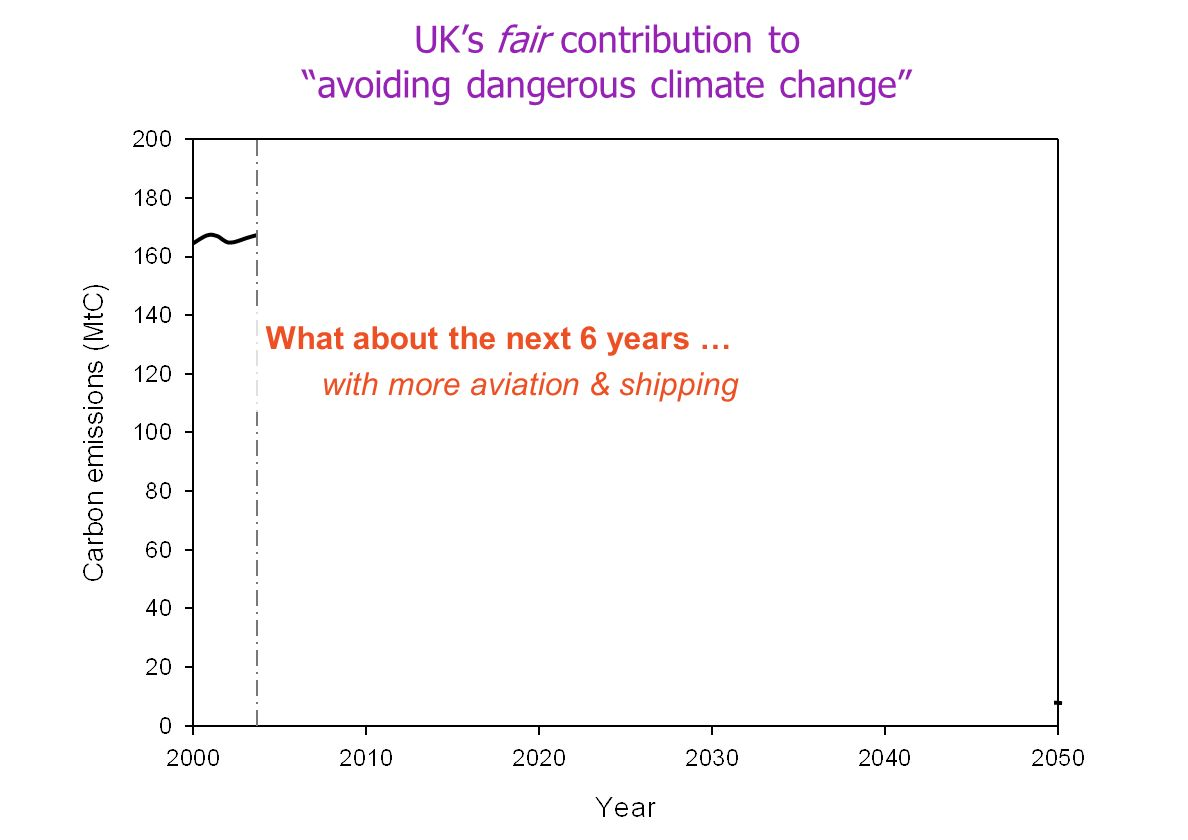 What about the next 6 years … with more aviation & shipping UKs fair contribution to avoiding dangerous climate change