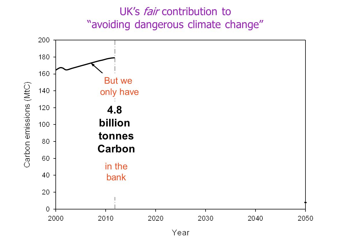 4.8 billion tonnes Carbon in the bank But we only have UKs fair contribution to avoiding dangerous climate change