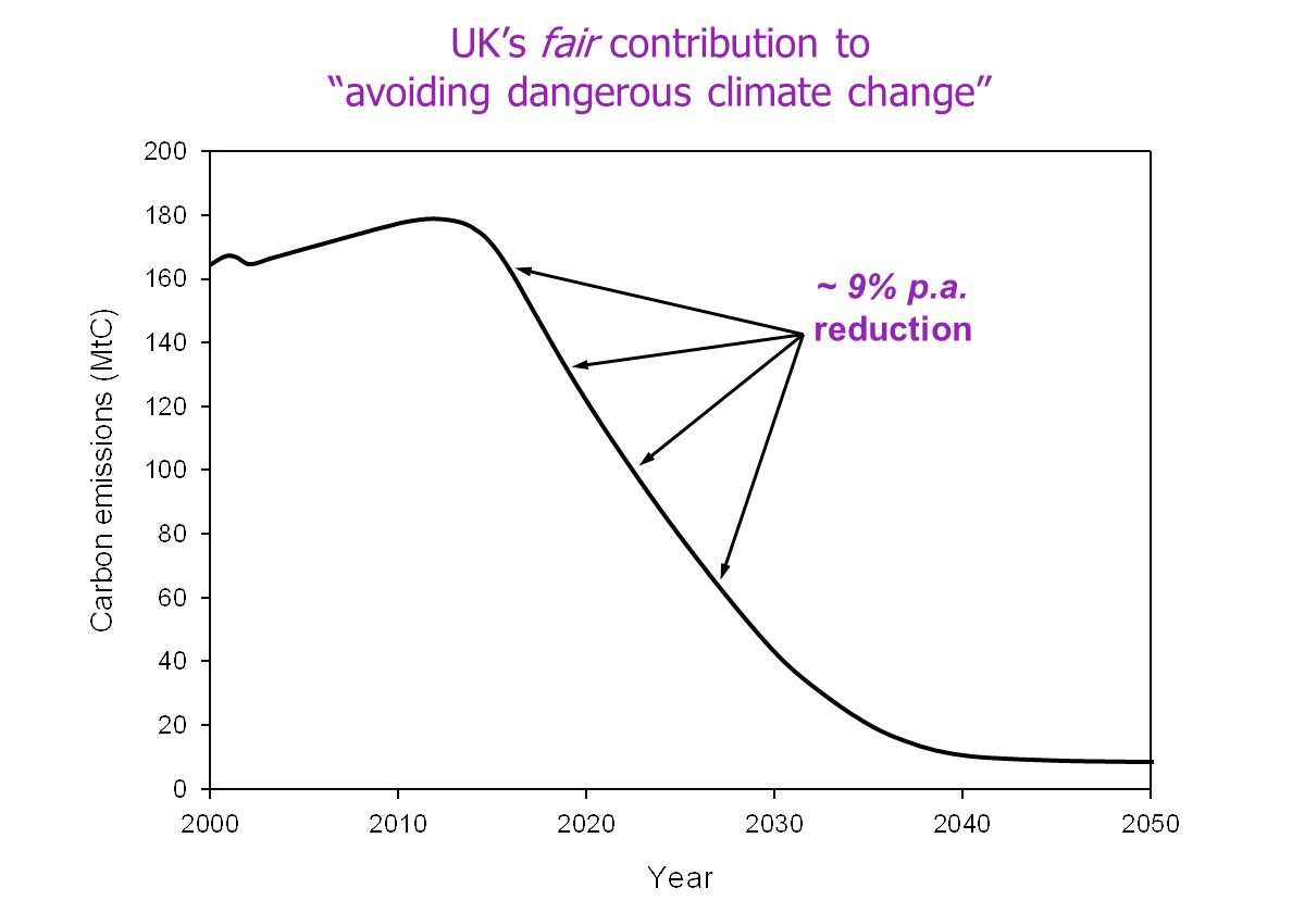 ~ 9% p.a. reduction UKs fair contribution to avoiding dangerous climate change