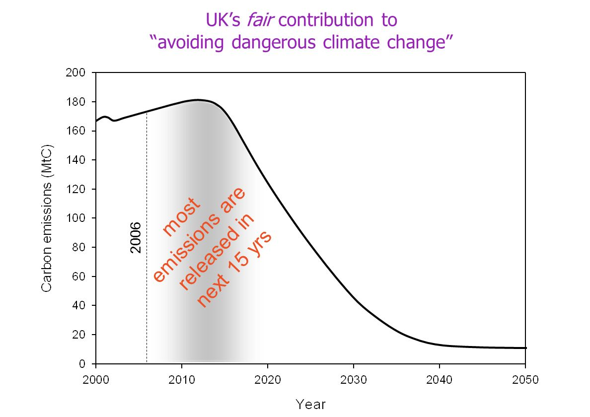 most emissions are released in next 15 yrs 2006 UKs fair contribution to avoiding dangerous climate change