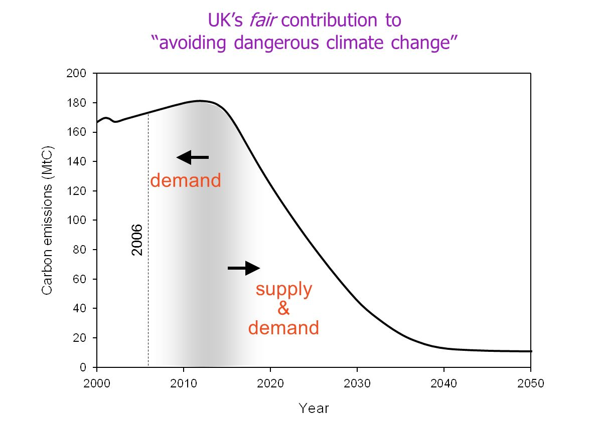 demand supply & demand 2006 UKs fair contribution to avoiding dangerous climate change