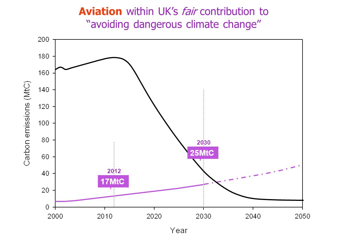 17MtC 2012 25MtC 2030 Aviation within UKs fair contribution to avoiding dangerous climate change