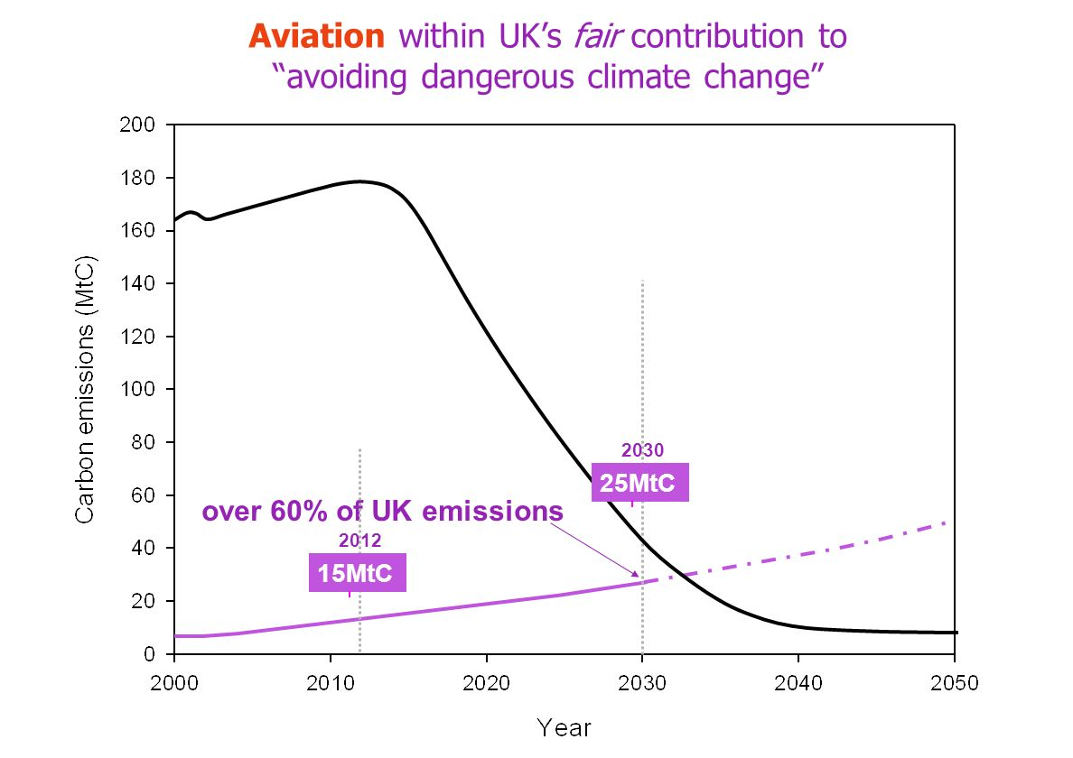 25MtC 2030 over 60% of UK emissions 15MtC 2012 Aviation within UKs fair contribution to avoiding dangerous climate change