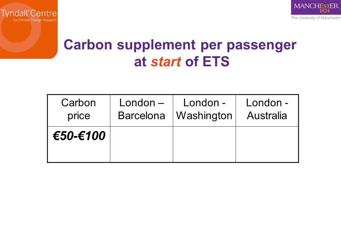 Carbon price London – Barcelona London - Washington London - Australia 50-1002-1510-6040-120 Carbon supplement per passenger at start of ETS
