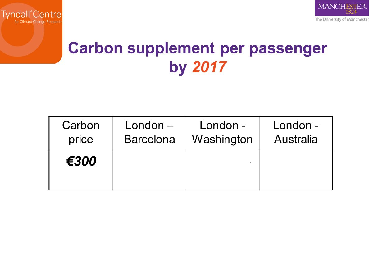 Carbon price London – Barcelona London - Washington London - Australia 30015-4070-155140-310 Carbon supplement per passenger by 2017