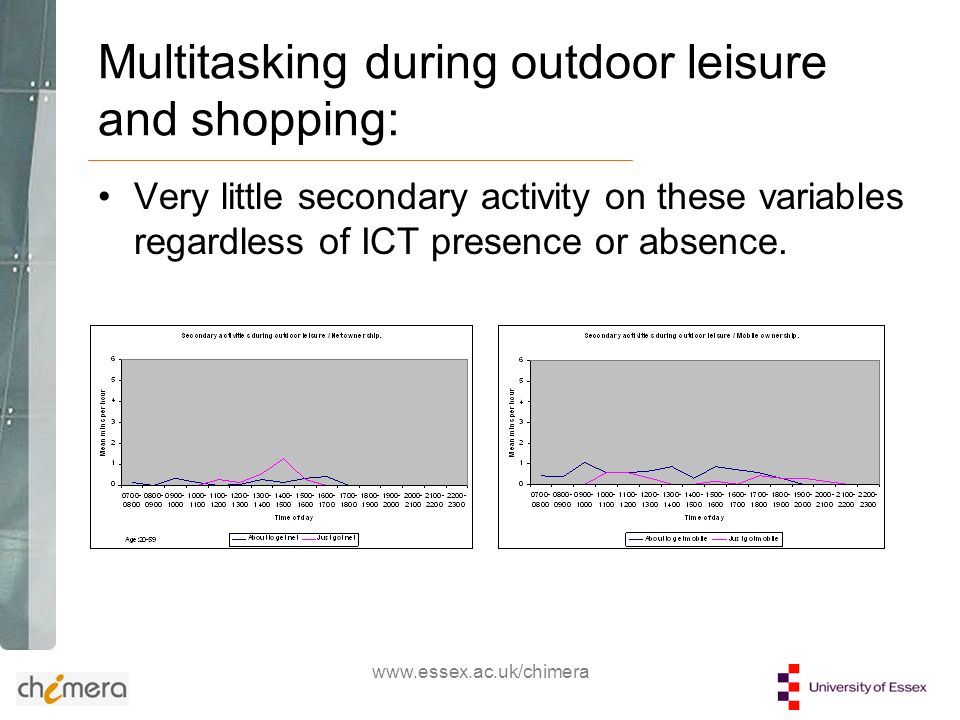 www.essex.ac.uk/chimera Multitasking during outdoor leisure and shopping: Very little secondary activity on these variables regardless of ICT presence or absence.