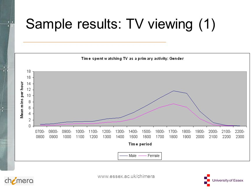 www.essex.ac.uk/chimera Sample results: TV viewing (1)