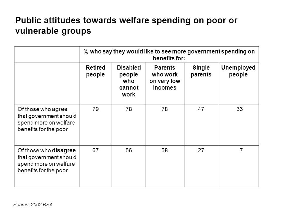 Public attitudes towards welfare spending on poor or vulnerable groups % who say they would like to see more government spending on benefits for: Retired people Disabled people who cannot work Parents who work on very low incomes Single parents Unemployed people Of those who agree that government should spend more on welfare benefits for the poor 7978 4733 Of those who disagree that government should spend more on welfare benefits for the poor 675658277 Source: 2002 BSA