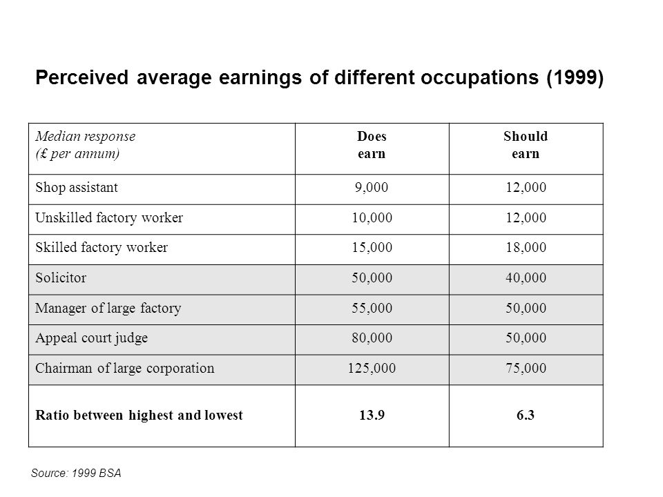 Perceived average earnings of different occupations (1999) Median response (£ per annum) Does earn Should earn Shop assistant9,00012,000 Unskilled factory worker10,00012,000 Skilled factory worker15,00018,000 Solicitor50,00040,000 Manager of large factory55,00050,000 Appeal court judge80,00050,000 Chairman of large corporation125,00075,000 Ratio between highest and lowest13.96.3 Source: 1999 BSA
