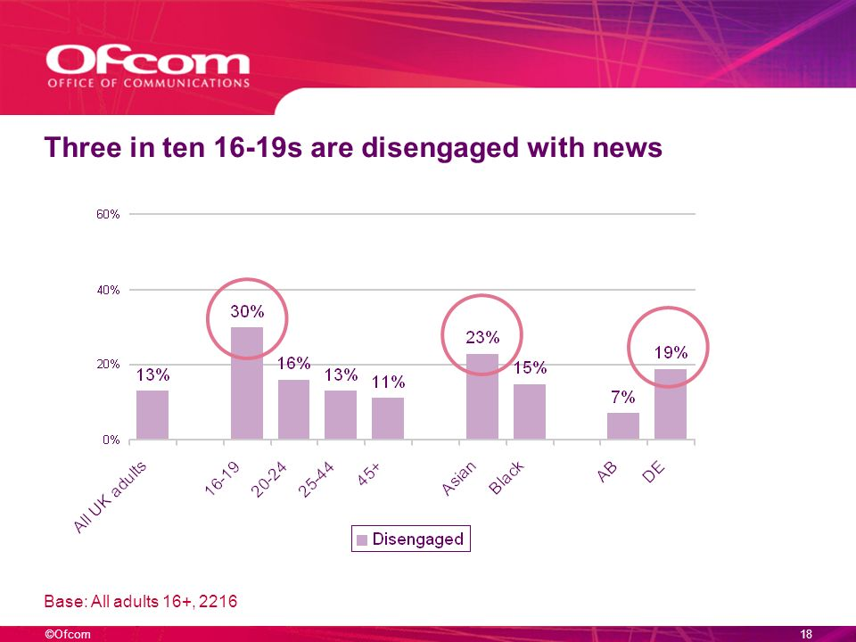 ©Ofcom17 Engagement with news varies by sub-group Base: All adults 16+, 2216