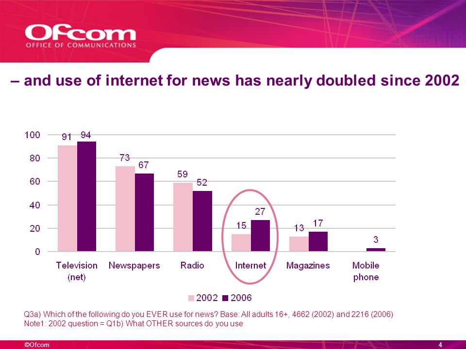 ©Ofcom3 TV remains dominant as the major news source – Q3a) Which of the following do you EVER use for news.