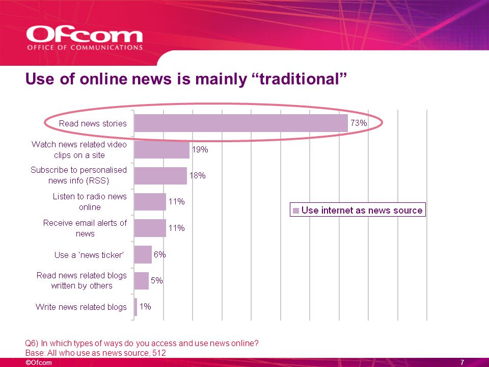 ©Ofcom6 Minority ethnic groups have a different pattern of consumption to the all-UK picture Q3a) Which of the following do you EVER use for news.