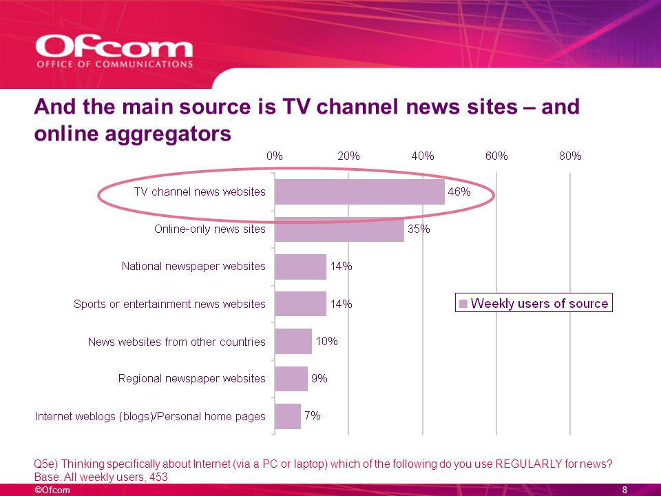 ©Ofcom7 Use of online news is mainly traditional Q6) In which types of ways do you access and use news online.