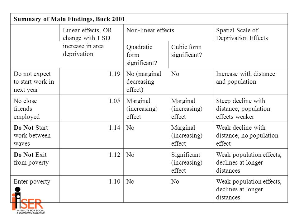 Summary of Main Findings, Buck 2001 Linear effects, OR change with 1 SD increase in area deprivation Non-linear effectsSpatial Scale of Deprivation Effects Quadratic form significant.
