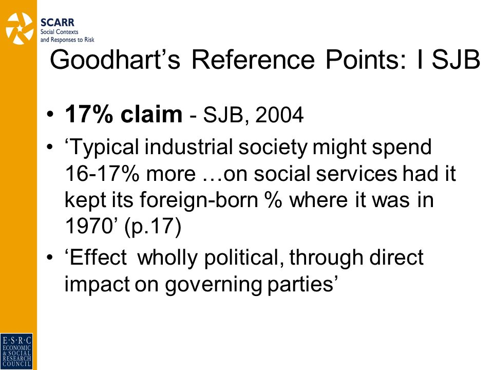 Goodharts Reference Points: I SJB 17% claim - SJB, 2004 Typical industrial society might spend 16-17% more …on social services had it kept its foreign-born % where it was in 1970 (p.17) Effect wholly political, through direct impact on governing parties