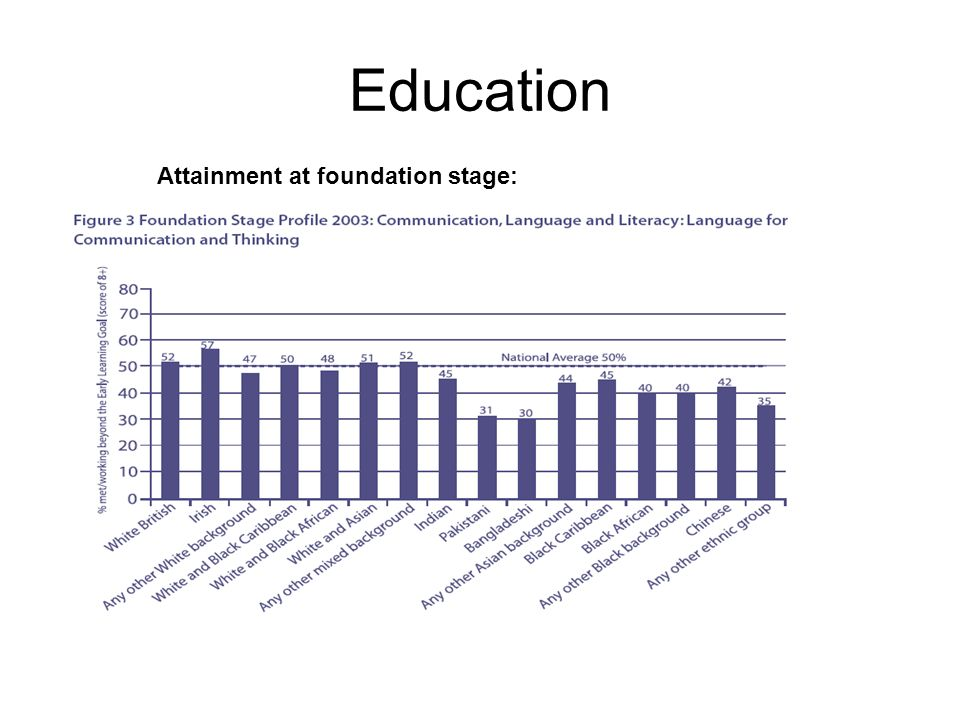 Education Attainment at foundation stage: