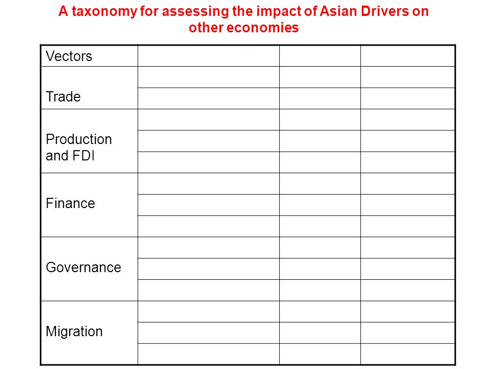 VectorsDirectIndirect Trade Complementary Competitive Production and FDI DirectIndirect Complementary Competitive Finance DirectIndirect Complementary Competitive Governance DirectIndirect Complementary Competitive Migration DirectIndirect Complementary Competitive A taxonomy for assessing the impact of Asian Drivers on other economies