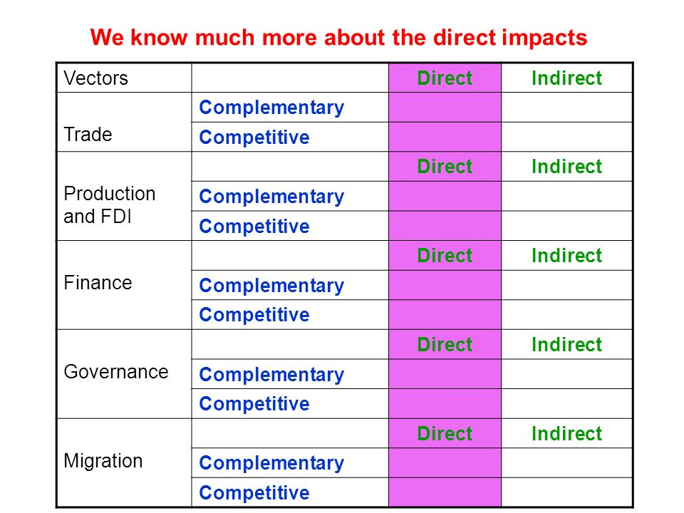 VectorsDirectIndirect Trade Complementary Competitive Production and FDI DirectIndirect Complementary Competitive Finance DirectIndirect Complementary Competitive Governance DirectIndirect Complementary Competitive Migration DirectIndirect Complementary Competitive We know much more about the direct impacts