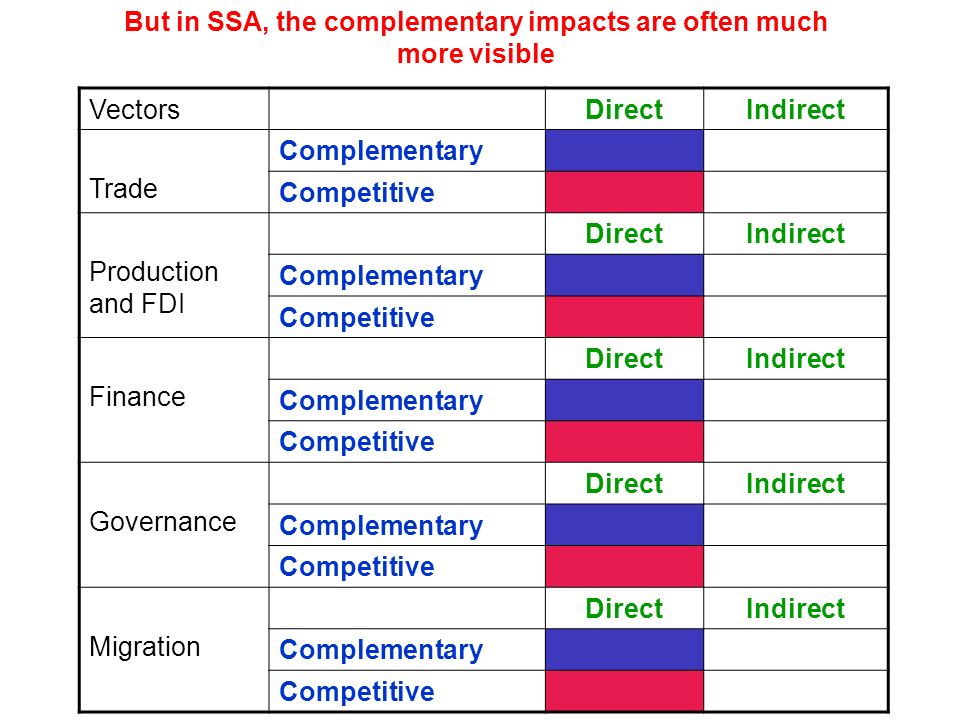 VectorsDirectIndirect Trade Complementary Competitive Production and FDI DirectIndirect Complementary Competitive Finance DirectIndirect Complementary Competitive Governance DirectIndirect Complementary Competitive Migration DirectIndirect Complementary Competitive But in SSA, the complementary impacts are often much more visible