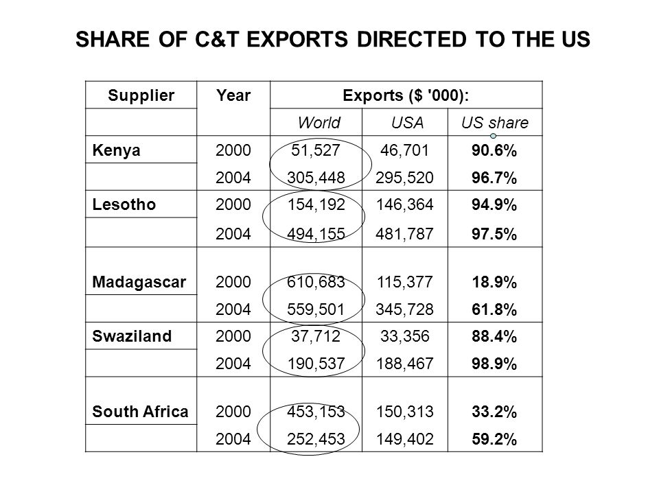 SupplierYearExports ($ 000): World USAUS share Kenya200051,52746,70190.6% 2004305,448295,52096.7% Lesotho2000154,192146,36494.9% 2004494,155481,78797.5% Madagascar2000610,683115,37718.9% 2004559,501345,72861.8% Swaziland200037,71233,35688.4% 2004190,537188,46798.9% South Africa2000453,153150,31333.2% 2004252,453149,40259.2% SHARE OF C&T EXPORTS DIRECTED TO THE US