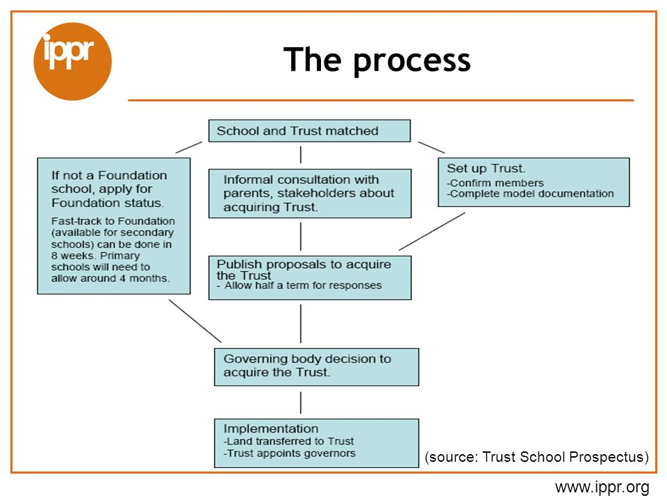 www.ippr.org The process (source: Trust School Prospectus)
