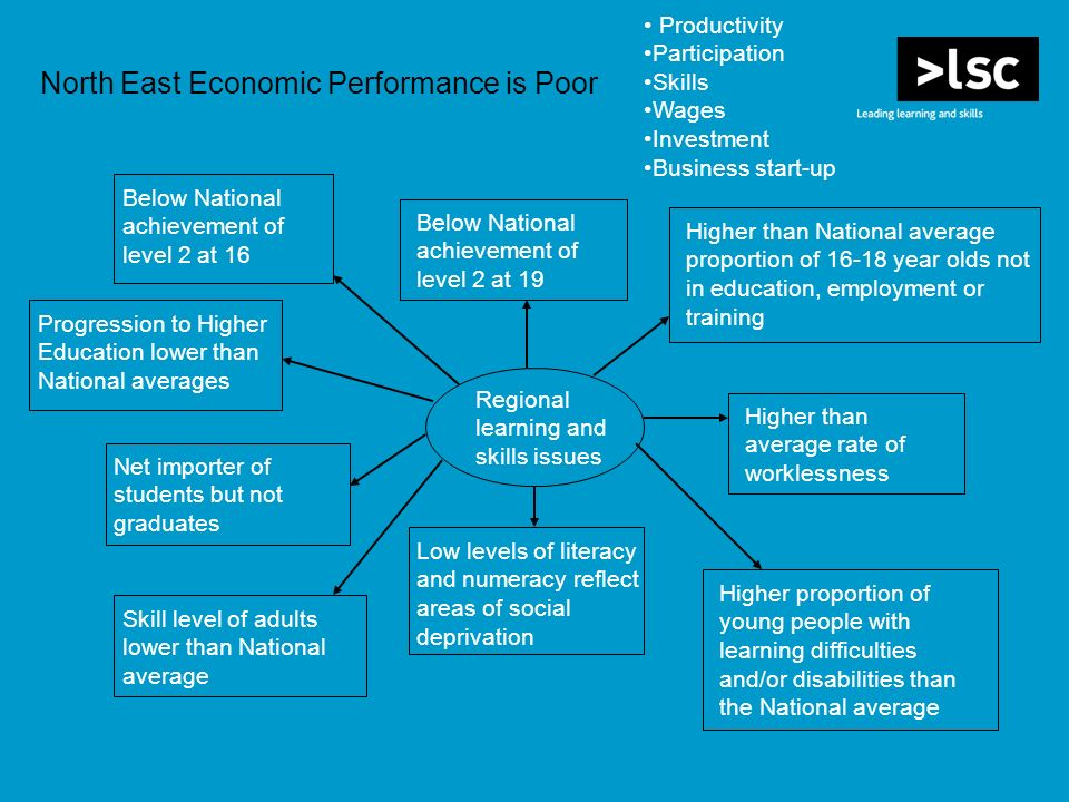 North East Economic Performance is Poor Below National achievement of level 2 at 19 Higher than National average proportion of year olds not in education, employment or training Higher than average rate of worklessness Regional learning and skills issues Higher proportion of young people with learning difficulties and/or disabilities than the National average Low levels of literacy and numeracy reflect areas of social deprivation Skill level of adults lower than National average Net importer of students but not graduates Below National achievement of level 2 at 16 Progression to Higher Education lower than National averages Productivity Participation Skills Wages Investment Business start-up