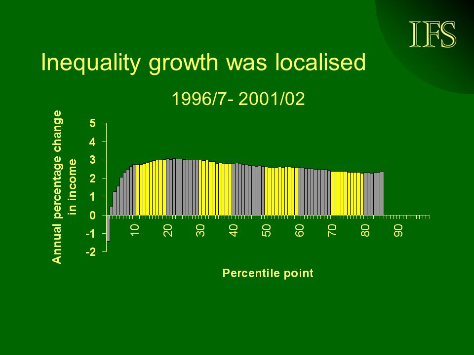 Inequality growth was localised 1996/7- 2001/02