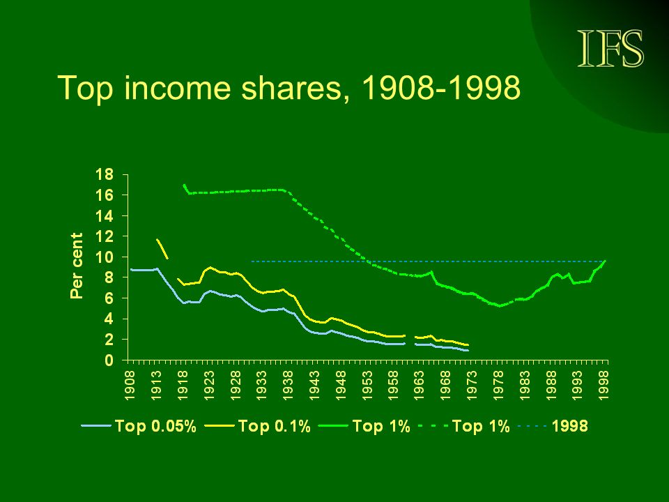 Top income shares, 1908-1998
