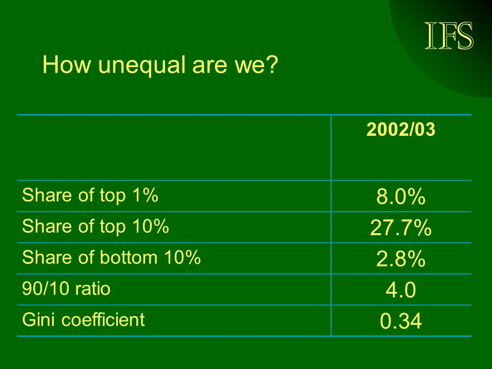 How unequal are we.