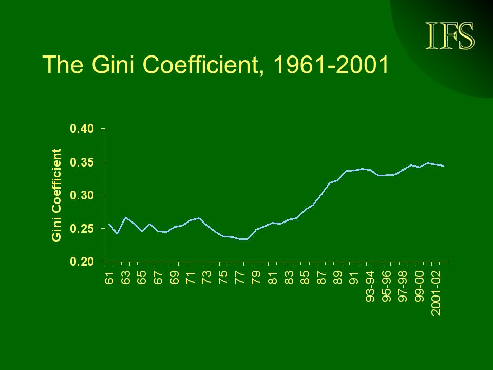 The Gini Coefficient, 1961-2001